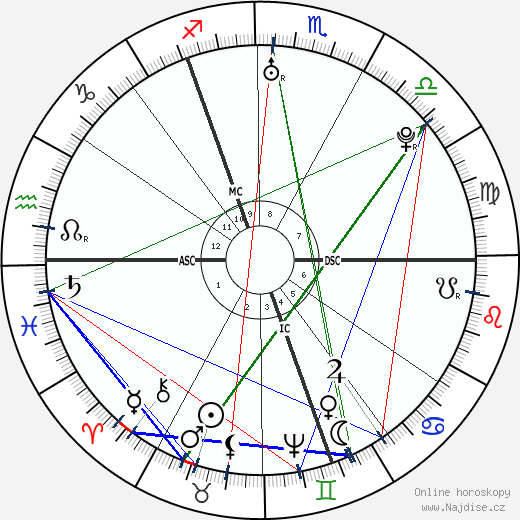 Kateřina Veliká wikipedie wiki 2018, 2019 horoskop