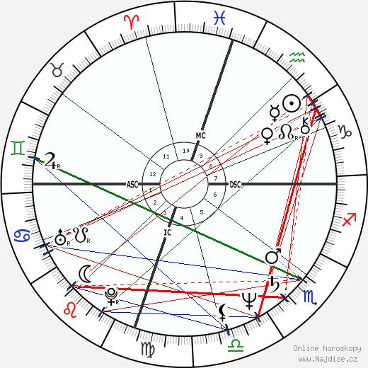 Katey Sagal wikipedie wiki 2018, 2019 horoskop