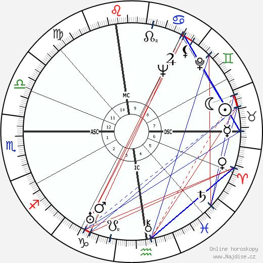 Katharine Hepburn wikipedie wiki 2020, 2021 horoskop