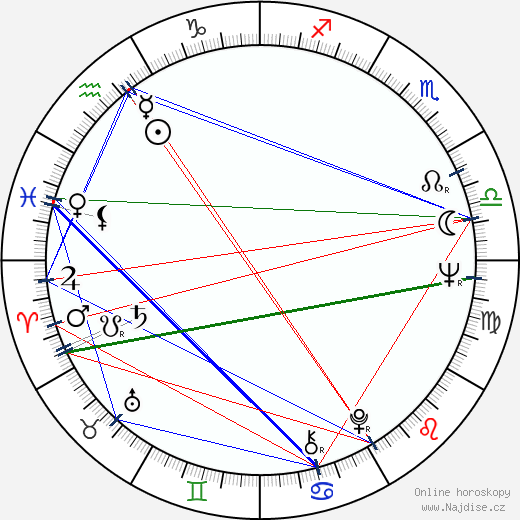 Katharine Ross wikipedie wiki 2017, 2018 horoskop