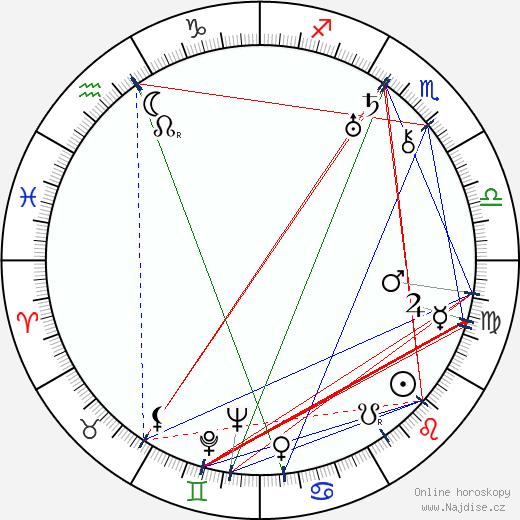 Käthe Haack wikipedie wiki 2017, 2018 horoskop
