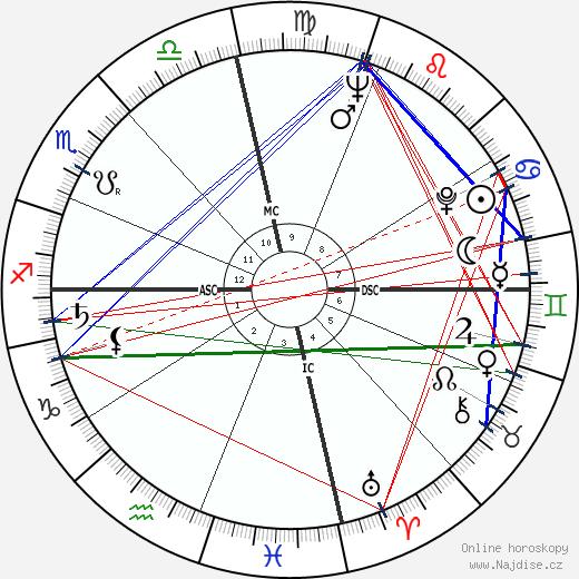 Katherine Helmond wikipedie wiki 2020, 2021 horoskop