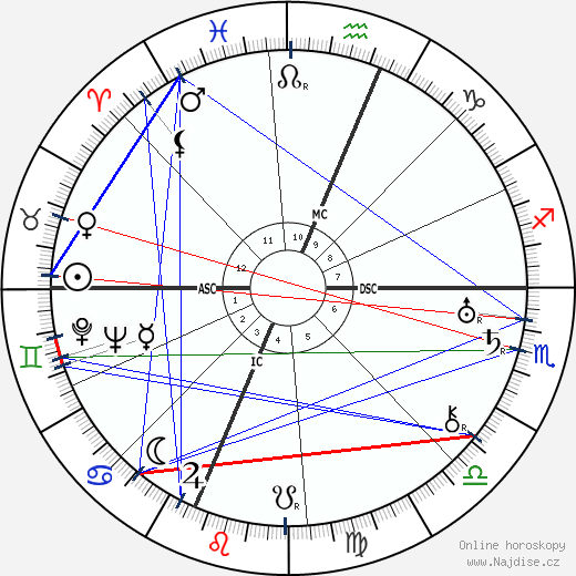 Katherine Q. Spencer Young wikipedie wiki 2018, 2019 horoskop
