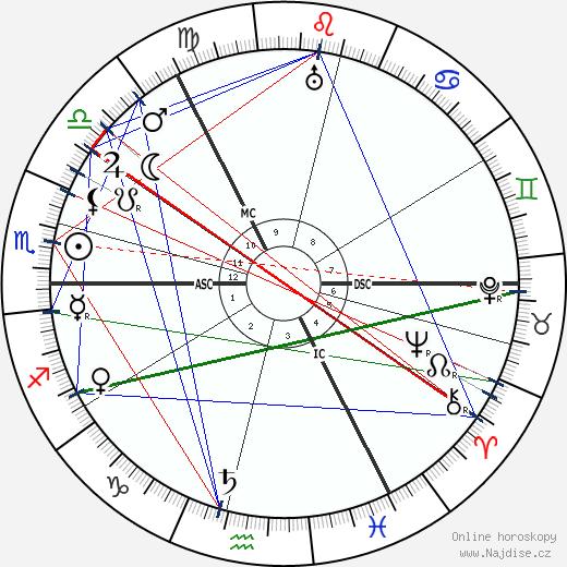 Katherine Ramsey wikipedie wiki 2017, 2018 horoskop