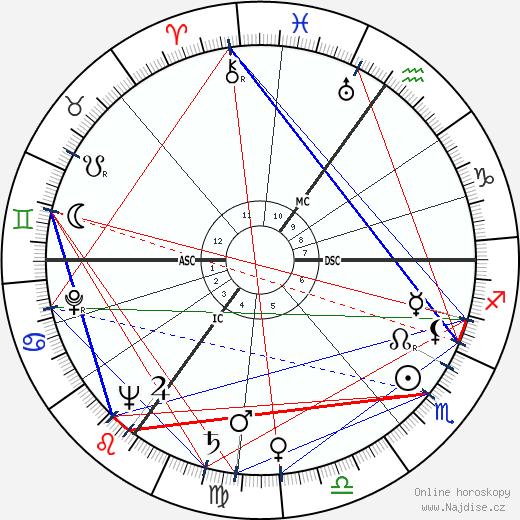 Kathleen Cabot wikipedie wiki 2018, 2019 horoskop