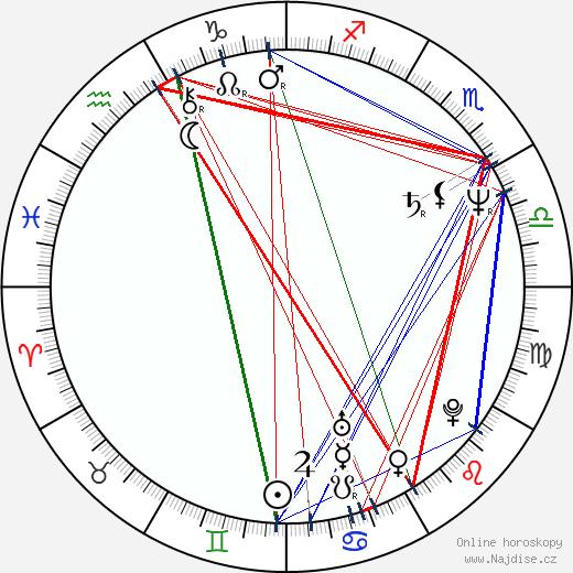 Kathleen Turner wikipedie wiki 2020, 2021 horoskop
