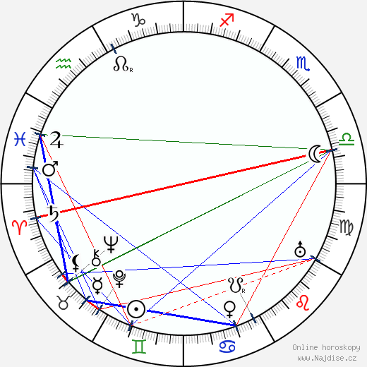 Kathlyn Williams wikipedie wiki 2018, 2019 horoskop