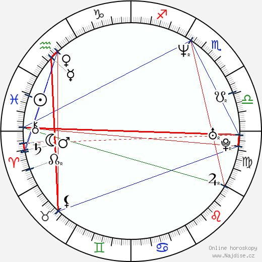Kathryn Cressida wikipedie wiki 2019, 2020 horoskop