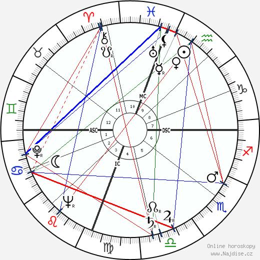 Kathryn Grayson wikipedie wiki 2018, 2019 horoskop