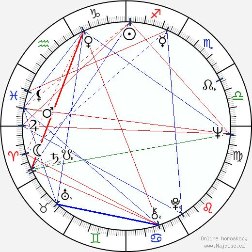 Kathryn Joosten wikipedie wiki 2020, 2021 horoskop
