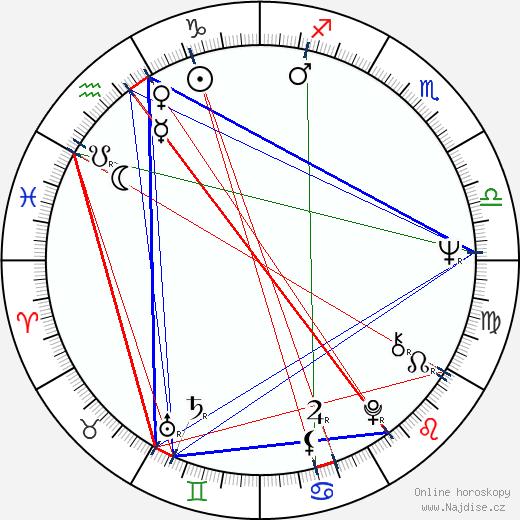 Kathryn Walker wikipedie wiki 2018, 2019 horoskop