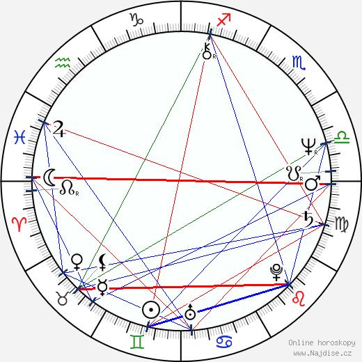 Kathy Baker wikipedie wiki 2018, 2019 horoskop