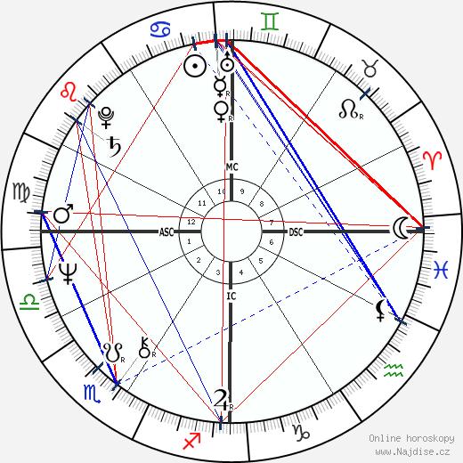 Kathy Bates wikipedie wiki 2019, 2020 horoskop