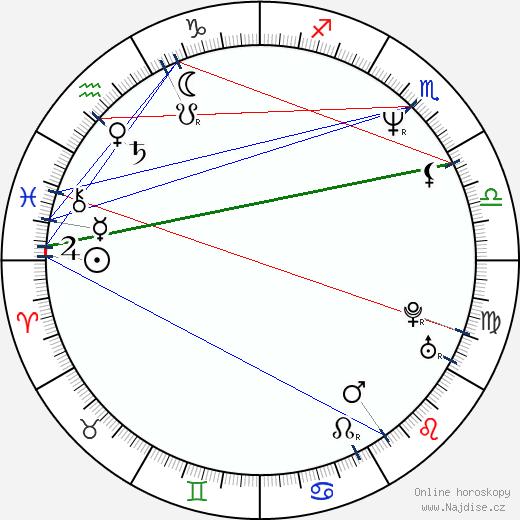 Kathy Ireland wikipedie wiki 2019, 2020 horoskop