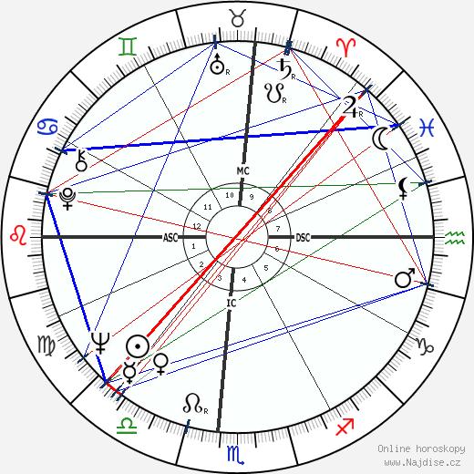 Kathy Whitworth wikipedie wiki 2019, 2020 horoskop