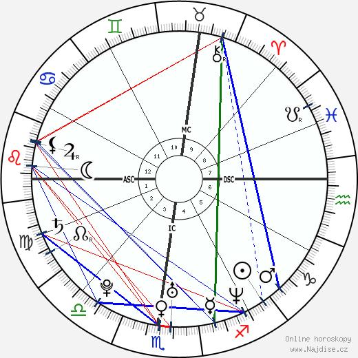 Katie Holmes wikipedie wiki 2020, 2021 horoskop
