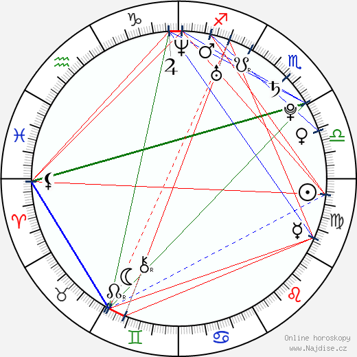 Katie Melua wikipedie wiki 2019, 2020 horoskop