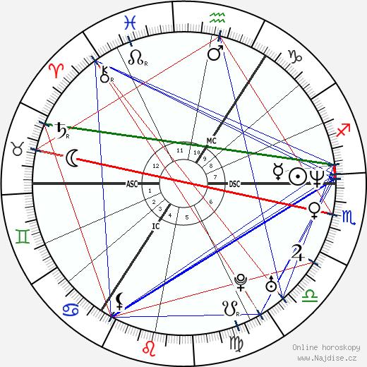Katrin Krabbe wikipedie wiki 2019, 2020 horoskop