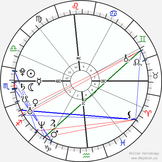 Katy Perry wikipedie wiki 2019, 2020 horoskop