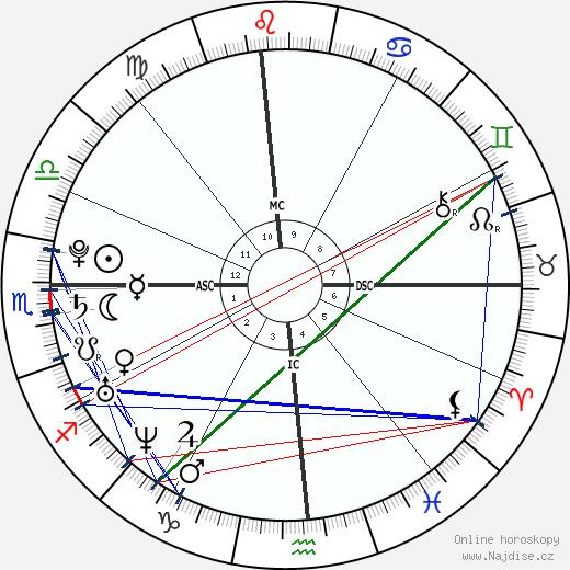 Katy Perry wikipedie wiki 2018, 2019 horoskop