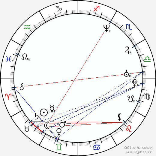 Kavan Smith wikipedie wiki 2019, 2020 horoskop
