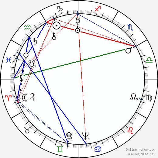 Kay Francis wikipedie wiki 2017, 2018 horoskop