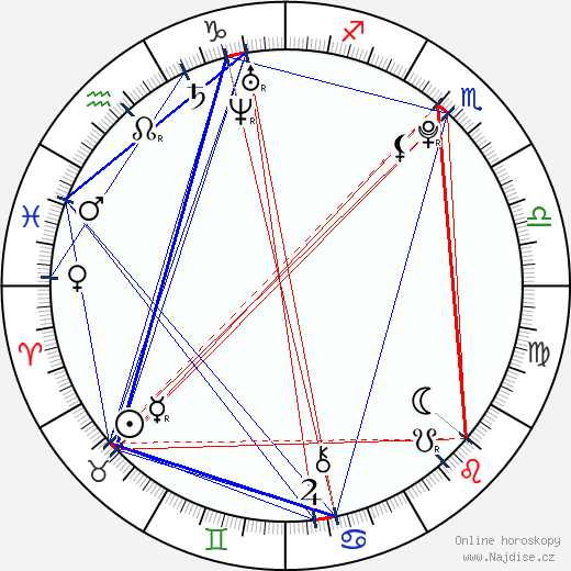 Kay Panabaker wikipedie wiki 2018, 2019 horoskop