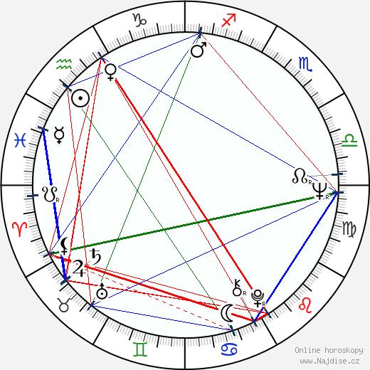 Kazimierz Kaczor wikipedie wiki 2018, 2019 horoskop