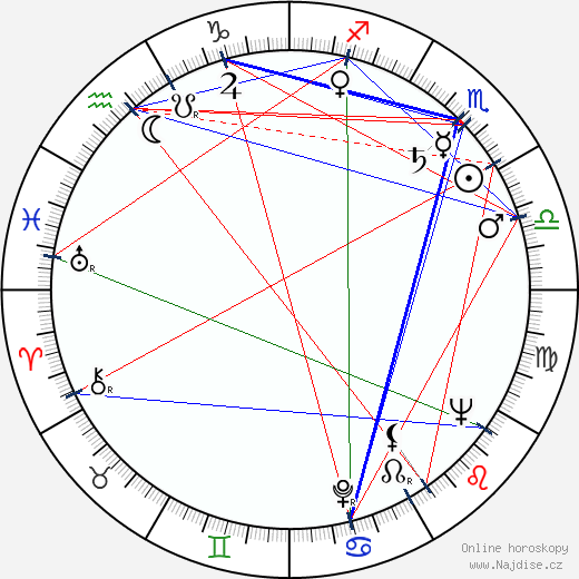 Kazuo Ikehiro wikipedie wiki 2018, 2019 horoskop