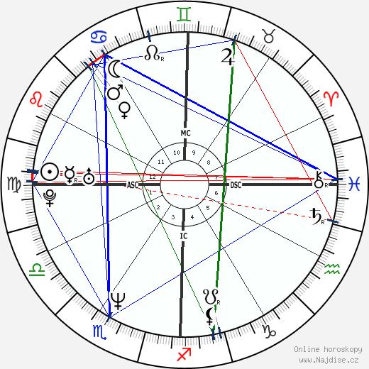 Keanu Reeves wikipedie wiki 2018, 2019 horoskop