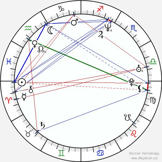 Keegan-Michael Key wikipedie wiki 2018, 2019 horoskop