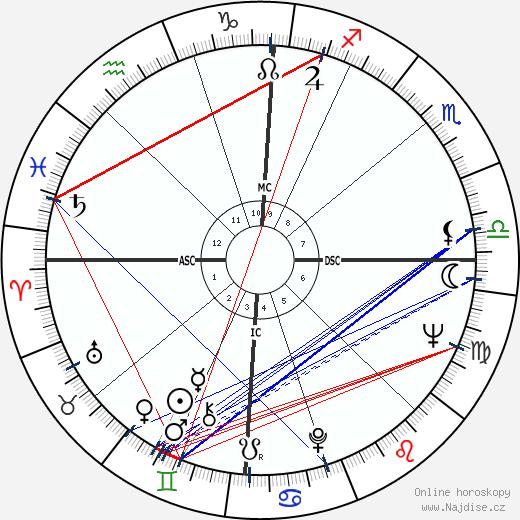 Keir Dullea wikipedie wiki 2018, 2019 horoskop