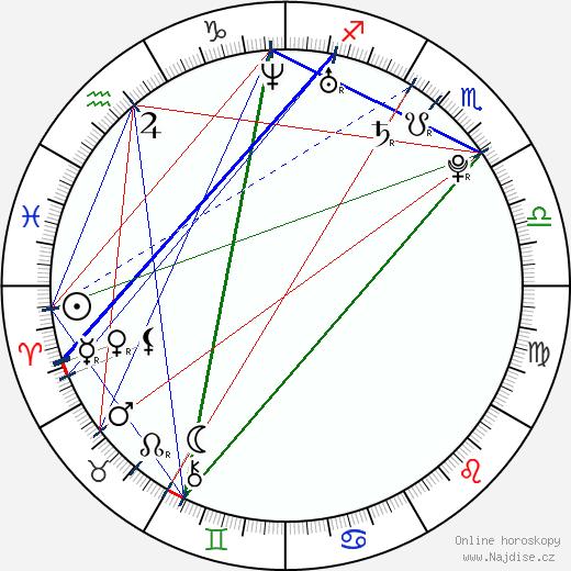 Keira Knightley wikipedie wiki 2019, 2020 horoskop