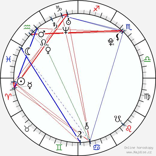 Keisha Castle-Hughes wikipedie wiki 2018, 2019 horoskop