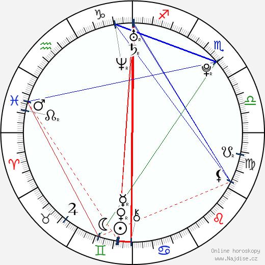 Keita Furuya wikipedie wiki 2018, 2019 horoskop