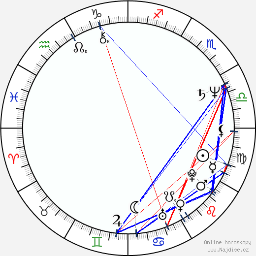 Keith Allen wikipedie wiki 2019, 2020 horoskop