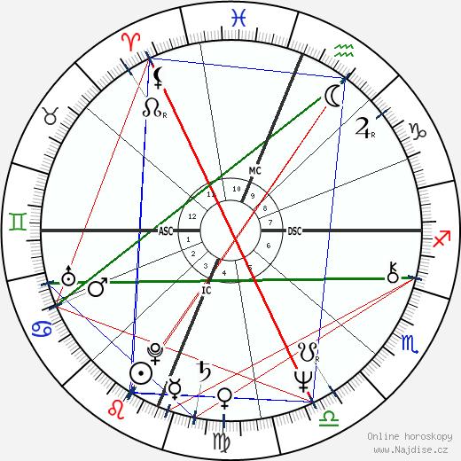 Keith Carradine wikipedie wiki 2019, 2020 horoskop