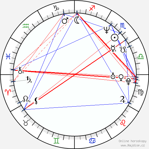 Keith Coulouris wikipedie wiki 2019, 2020 horoskop