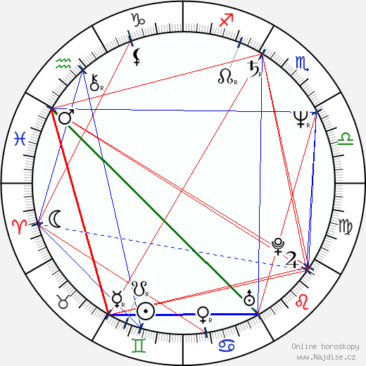 Keith David wikipedie wiki 2019, 2020 horoskop