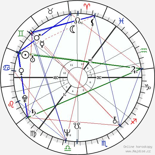 Keith Raffan wikipedie wiki 2019, 2020 horoskop