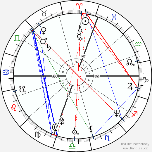 Keith Tkachuk wikipedie wiki 2019, 2020 horoskop