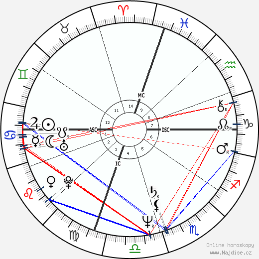 Keith Whitley wikipedie wiki 2020, 2021 horoskop