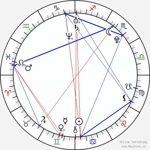 Kellie Cockrell wikipedie wiki 2018, 2019 horoskop