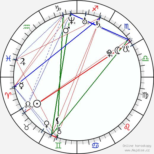 Kellin Quinn wikipedie wiki 2018, 2019 horoskop