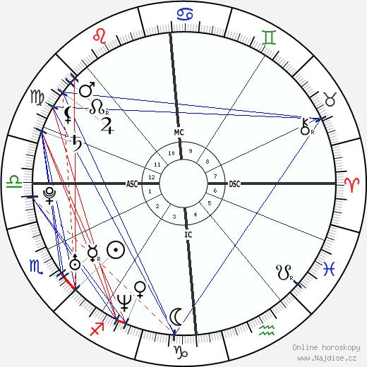Kelly Brook wikipedie wiki 2020, 2021 horoskop