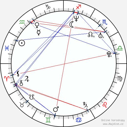 Kelly Macdonald wikipedie wiki 2018, 2019 horoskop