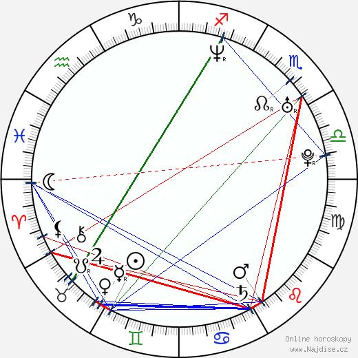 Kelly Monaco wikipedie wiki 2018, 2019 horoskop