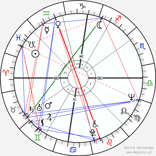 Kelly Quinn wikipedie wiki 2018, 2019 horoskop