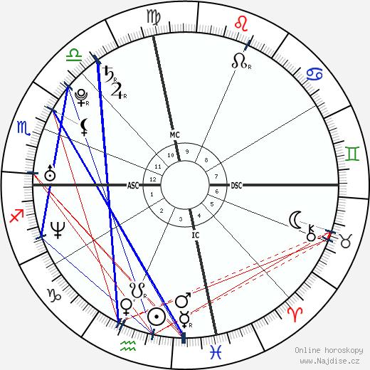 Kelly Rowland wikipedie wiki 2020, 2021 horoskop
