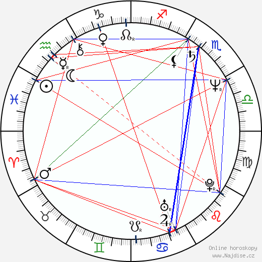 Kelsey Grammer wikipedie wiki 2020, 2021 horoskop